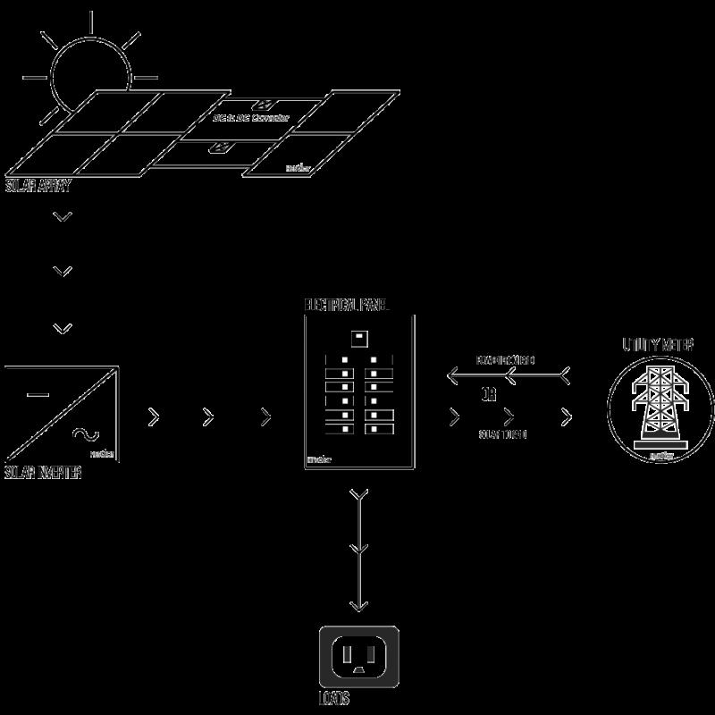 Optimizers Vs Micro Inverters Vs String Inverters