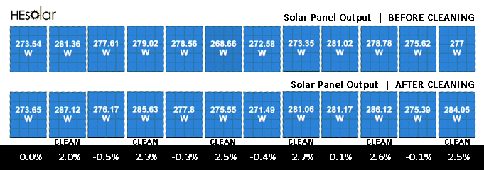 graphic comparison of the solar panel power output before and after cleaning solar panels